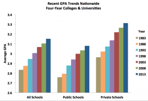 Recent GPA Trends