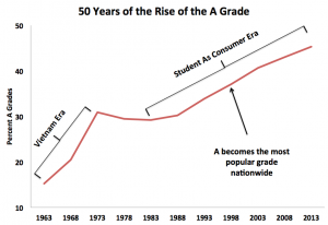 50 Years Rise of A Grade